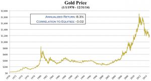 gold-price-1970-2015